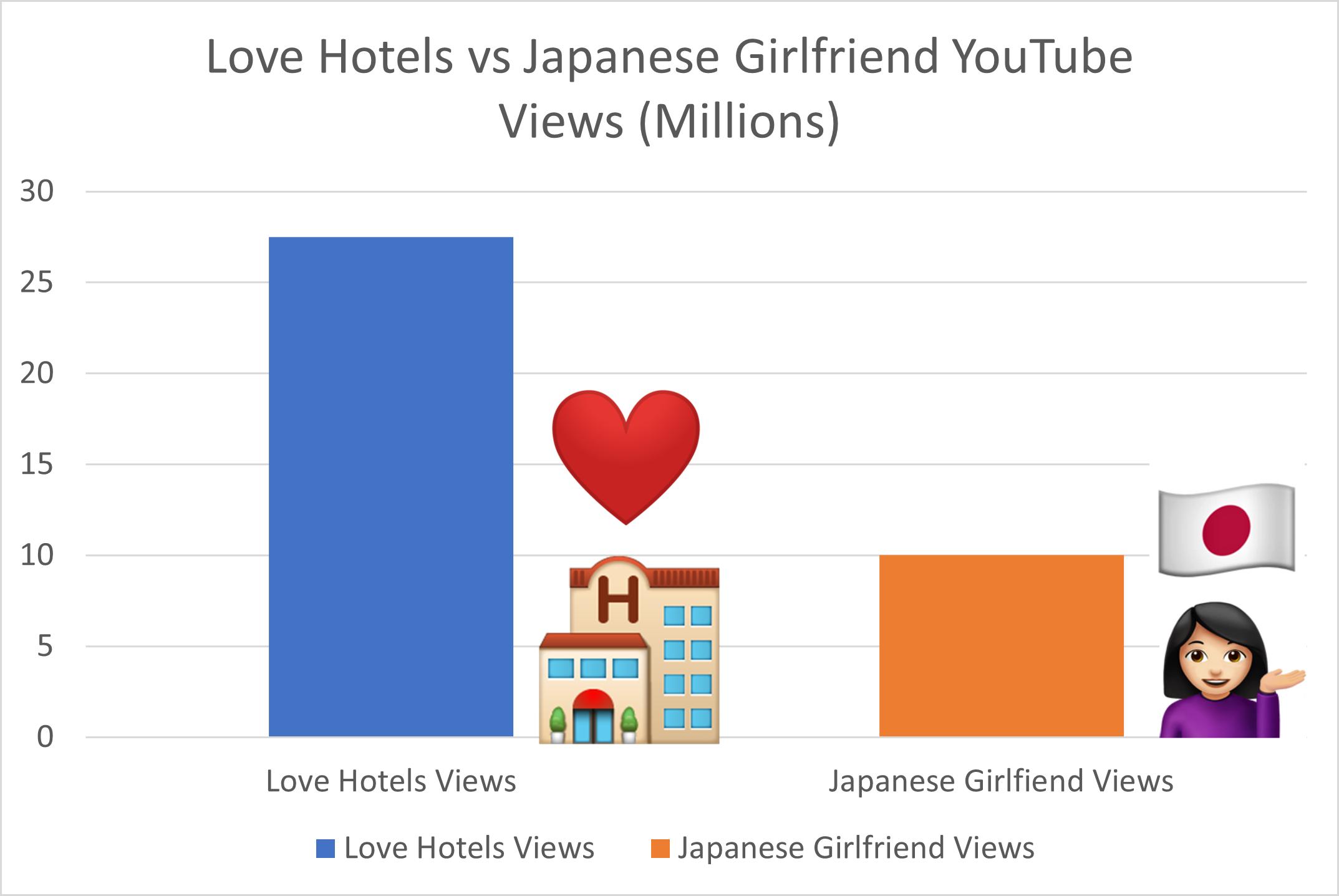 japanese love hotel, japanese girlfriend