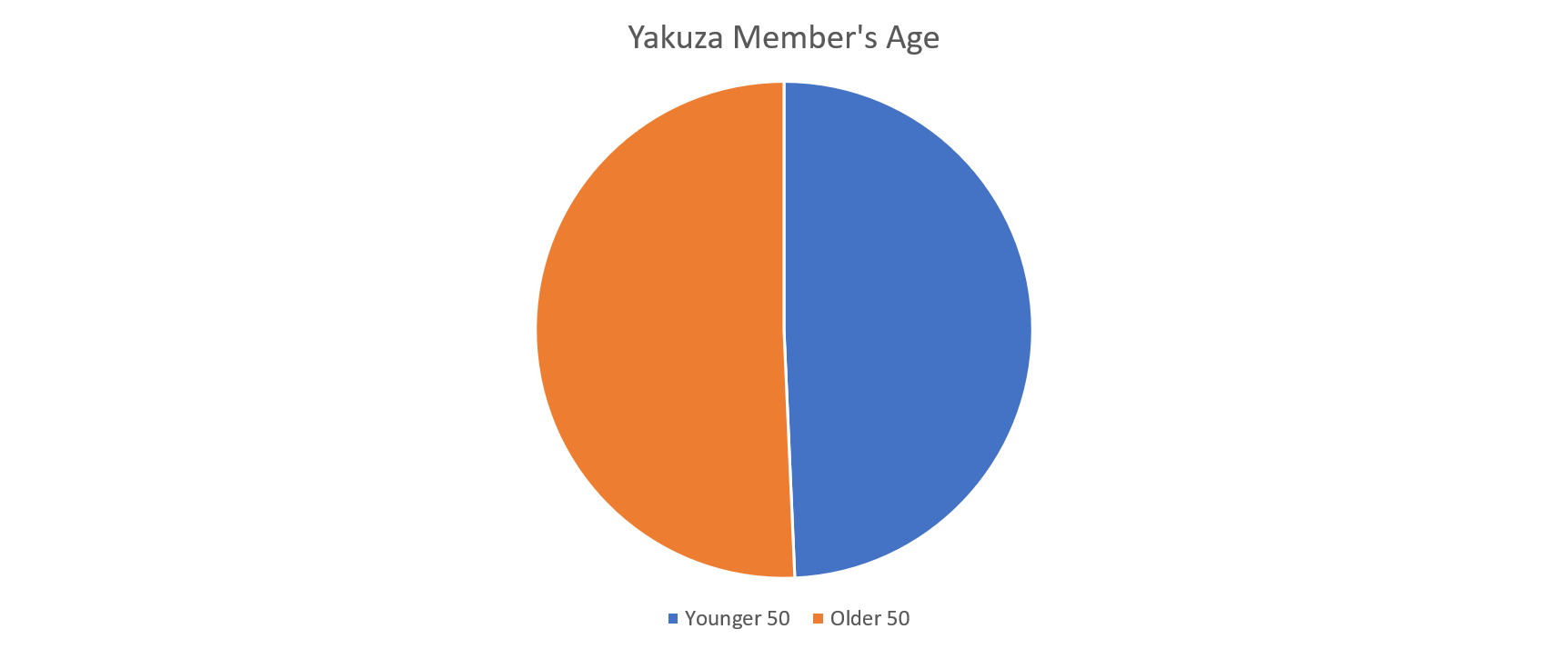 Yakuza Member's Age